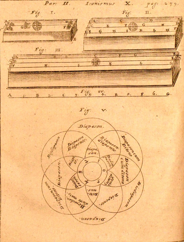 Gaspar Schott diagrams of mathematical relationships in music, figs. I-V, Liber IV, Pars 2, Magia Universalis,  Bambergae, 1677,  Whipple Library, Dept. of History and Philosophy of Science, University of Cambridge (courtesy of and with permission by Whipple Library, Cambridge) University)